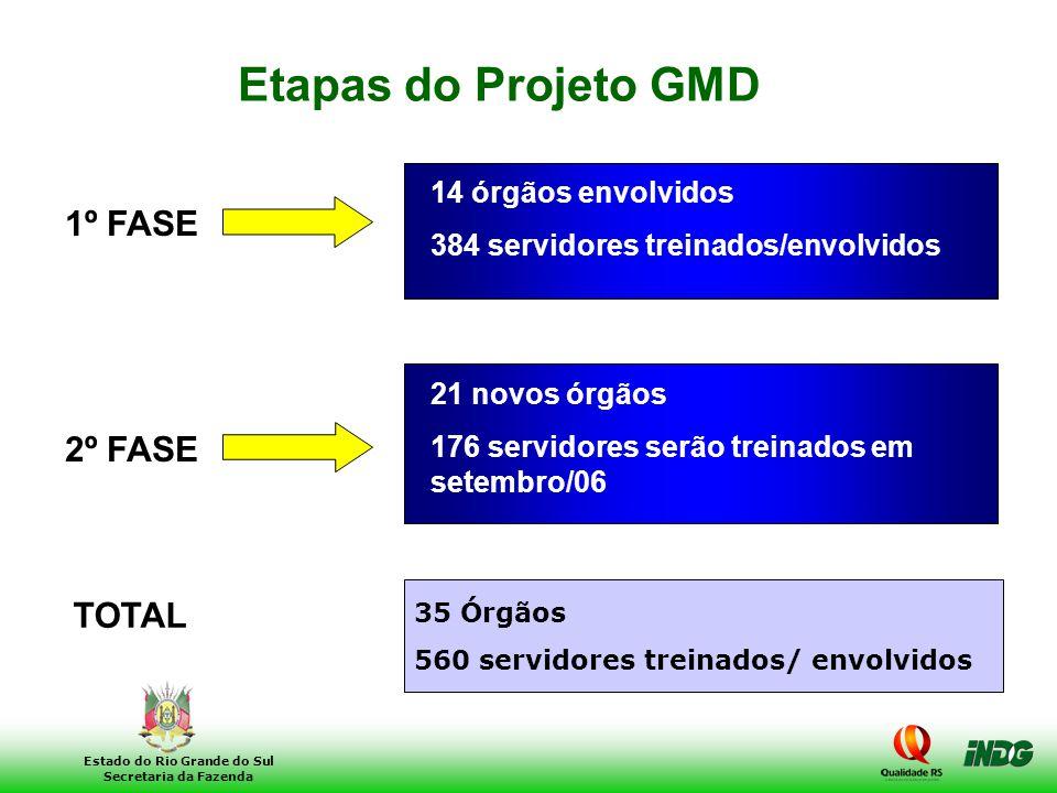 Etapas do Projeto GMD 1º FASE 2º FASE TOTAL 14 órgãos envolvidos