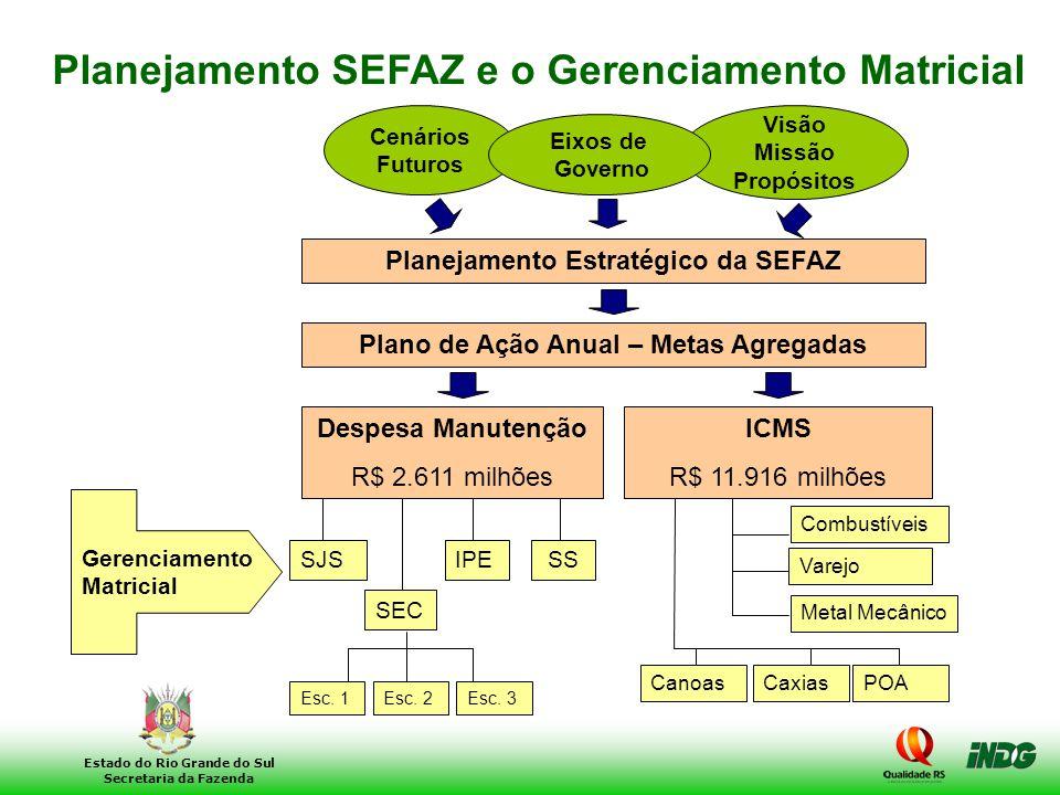 Planejamento SEFAZ e o Gerenciamento Matricial
