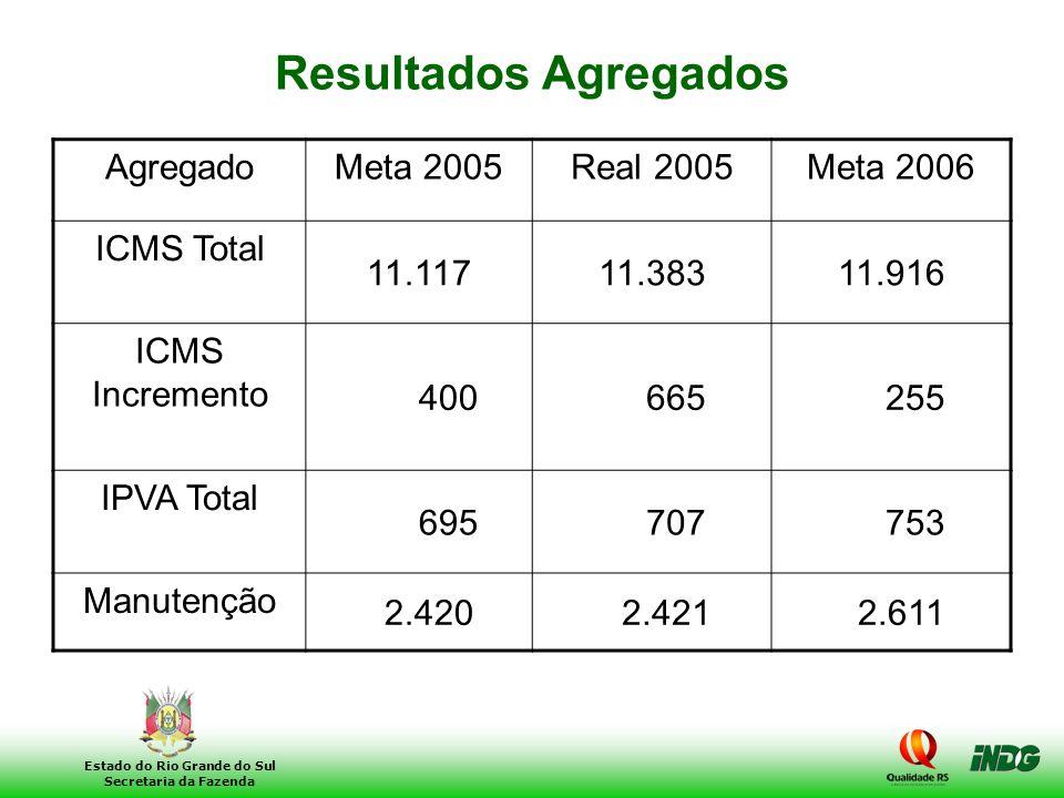 Resultados Agregados Agregado Meta 2005 Real 2005 Meta 2006 ICMS Total