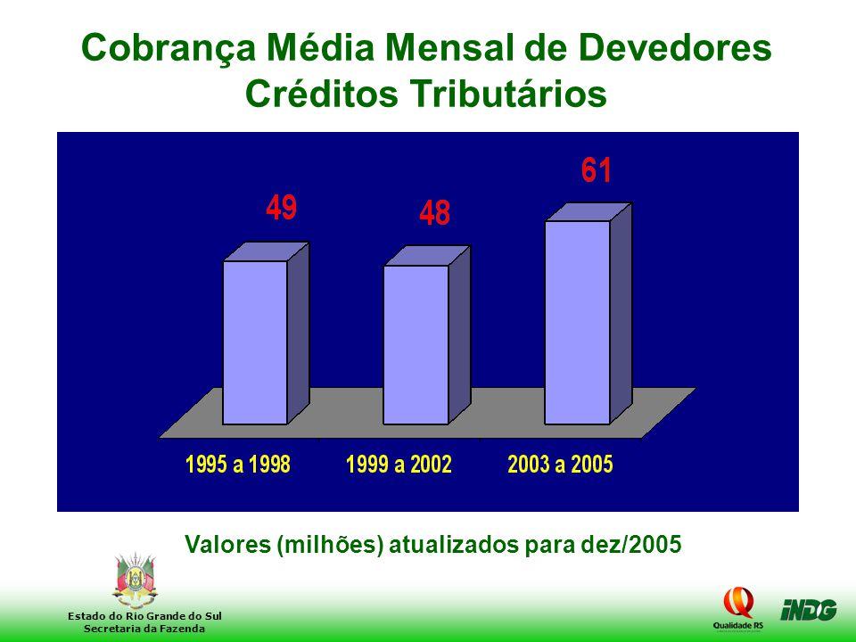 Cobrança Média Mensal de Devedores Créditos Tributários