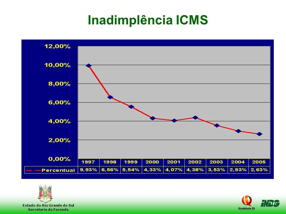 Inadimplência ICMS Reduzimos a inadimplência do ICMS para menos de 3%, enquanto era de 10% em 1997.