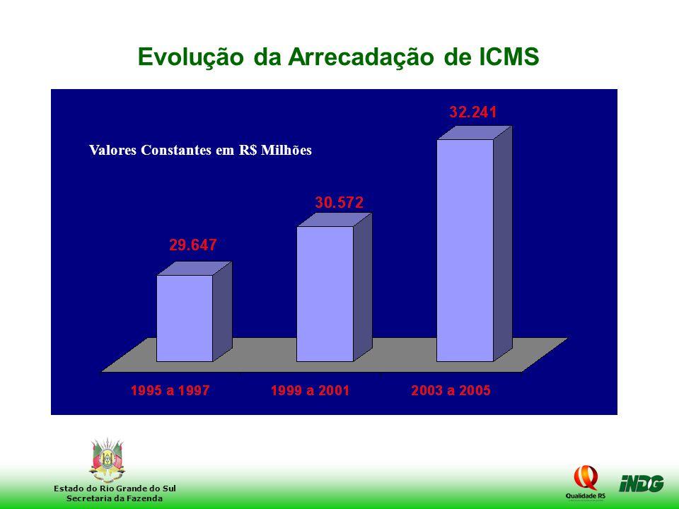 Evolução da Arrecadação de ICMS Valores Constantes em R$ Milhões