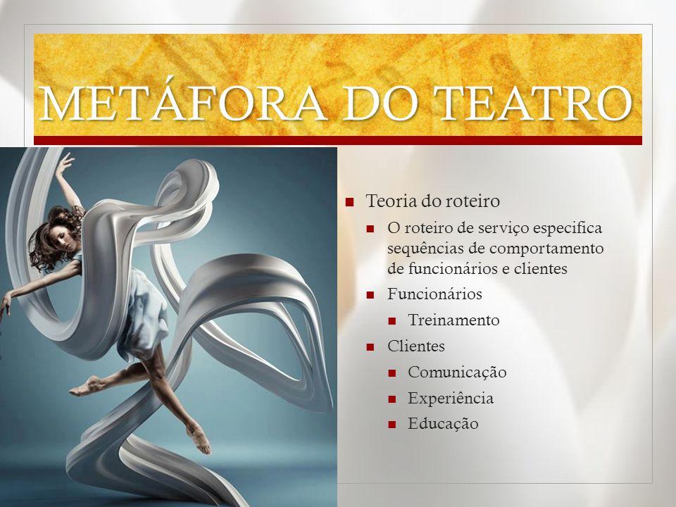 METÁFORA DO TEATRO Teoria do roteiro