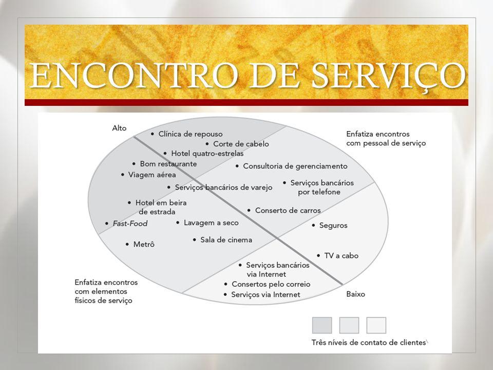 ENCONTRO DE SERVIÇO