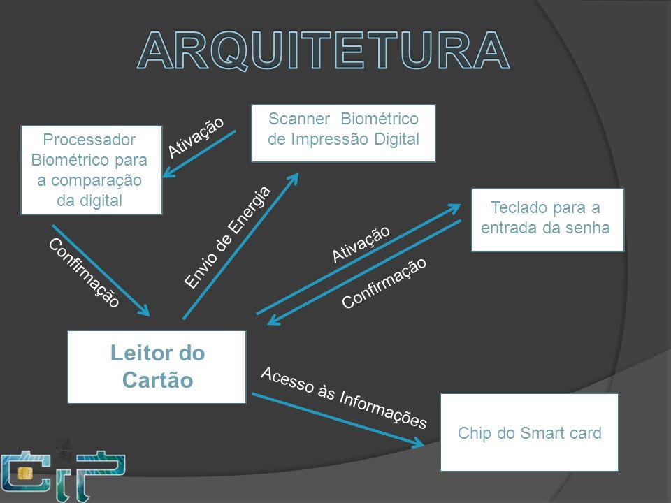 ARQUITETURA Leitor do Cartão Scanner Biométrico de Impressão Digital
