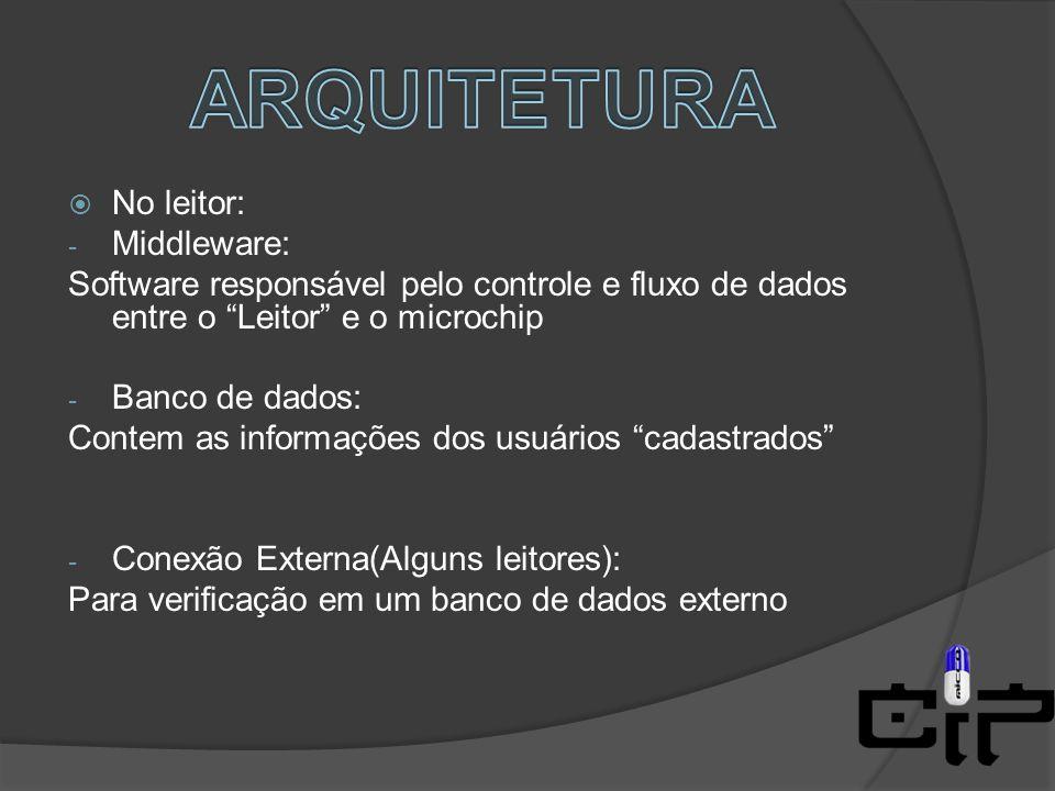ARQUITETURA No leitor: Middleware: