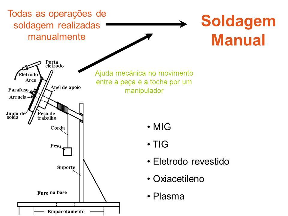 Soldagem Manual Todas as operações de soldagem realizadas manualmente