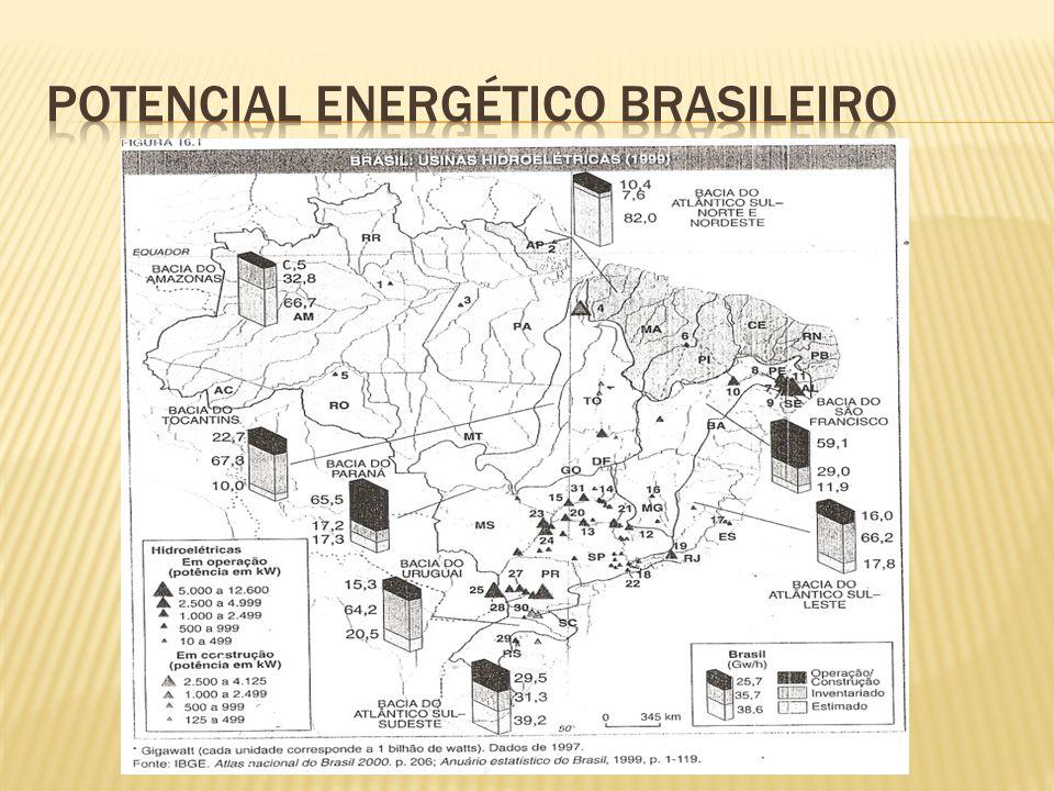 Potencial energético brasileiro