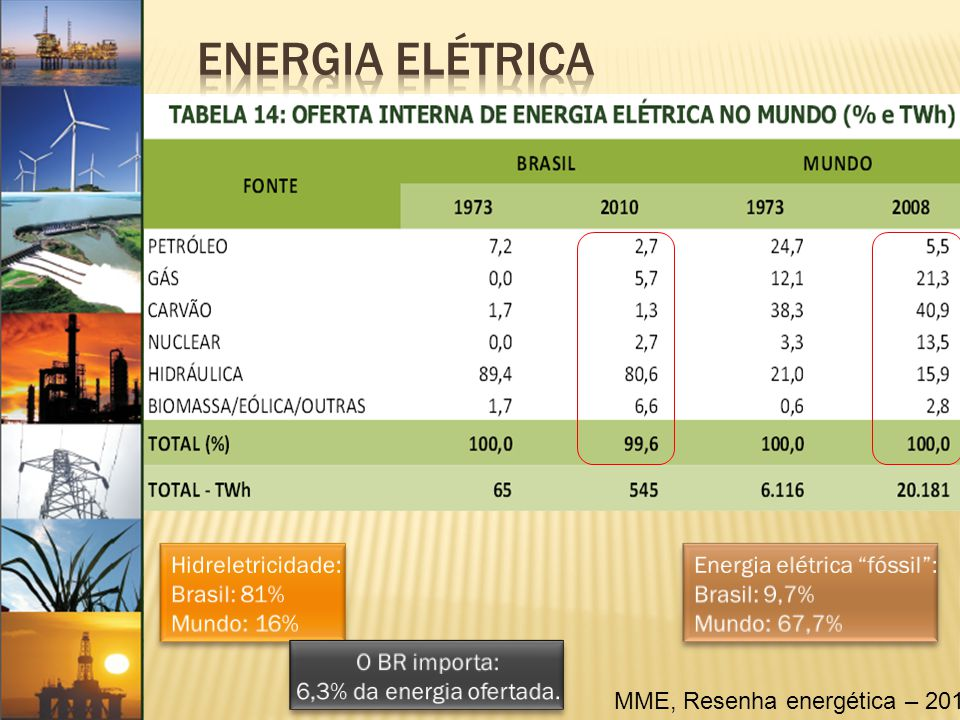 Energia Elétrica Hidreletricidade: Brasil: 81% Mundo: 16%