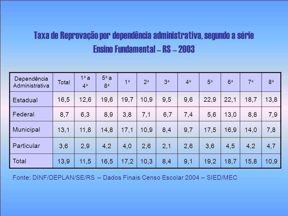Taxa de Reprovação por dependência administrativa, segundo a série