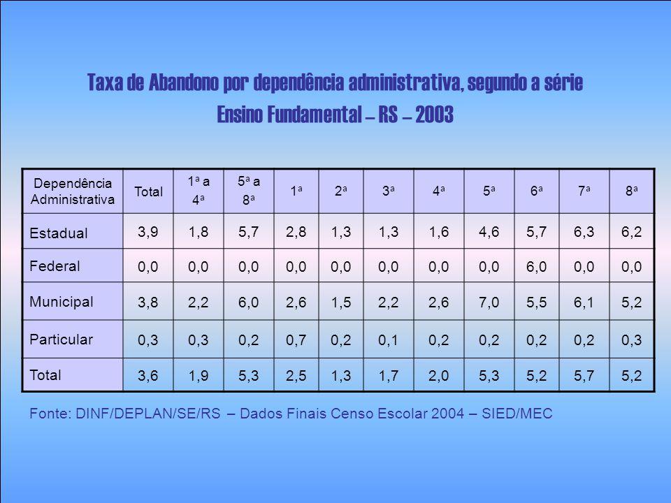Taxa de Abandono por dependência administrativa, segundo a série