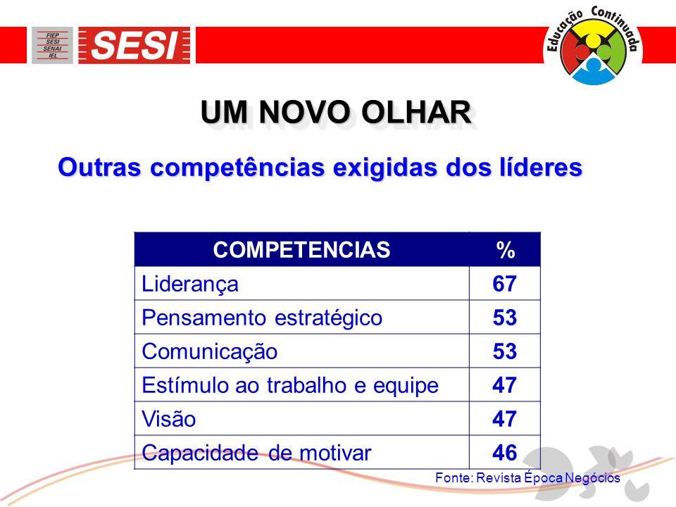 UM NOVO OLHAR Outras competências exigidas dos líderes COMPETENCIAS %