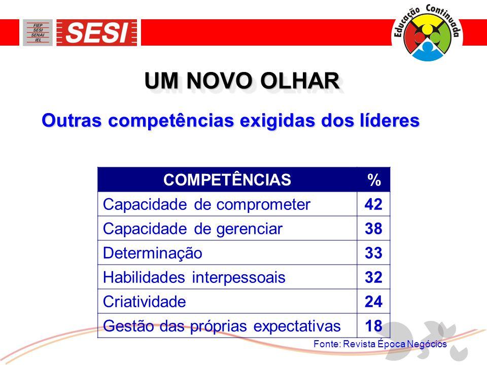 UM NOVO OLHAR Outras competências exigidas dos líderes COMPETÊNCIAS %