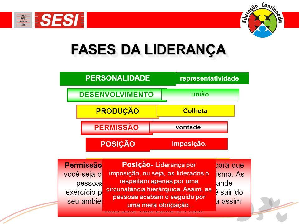 FASES DA LIDERANÇA PERSONALIDADE DESENVOLVIMENTO PRODUÇÃO PERMISSÃO