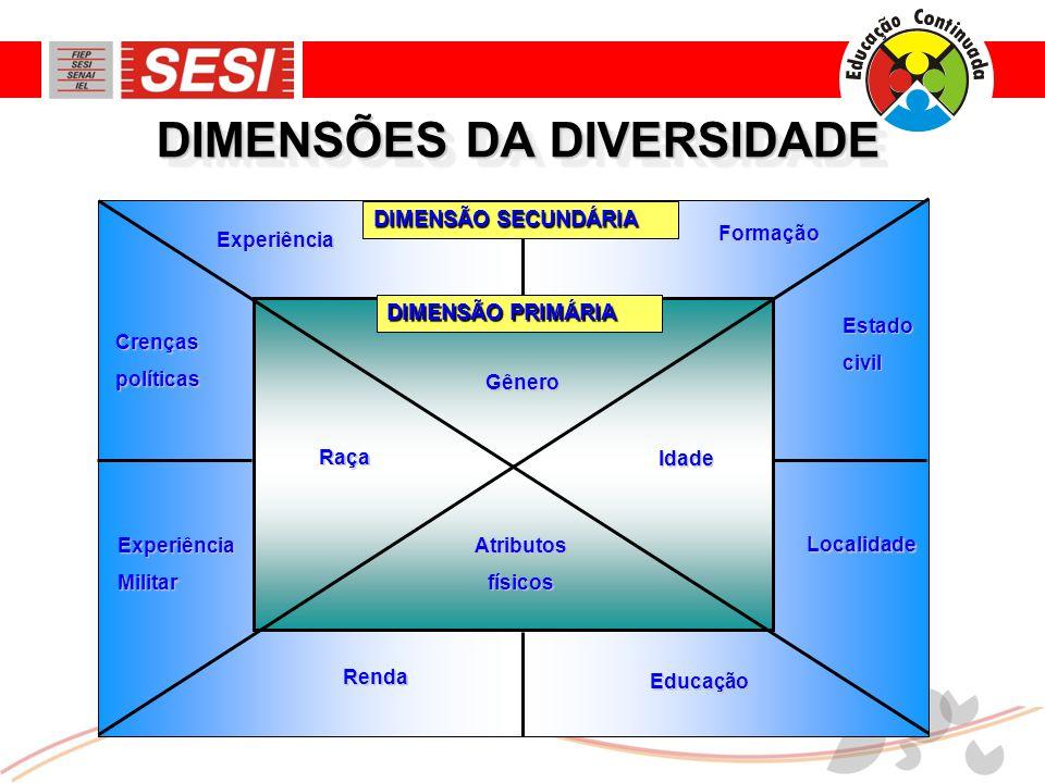 DIMENSÕES DA DIVERSIDADE