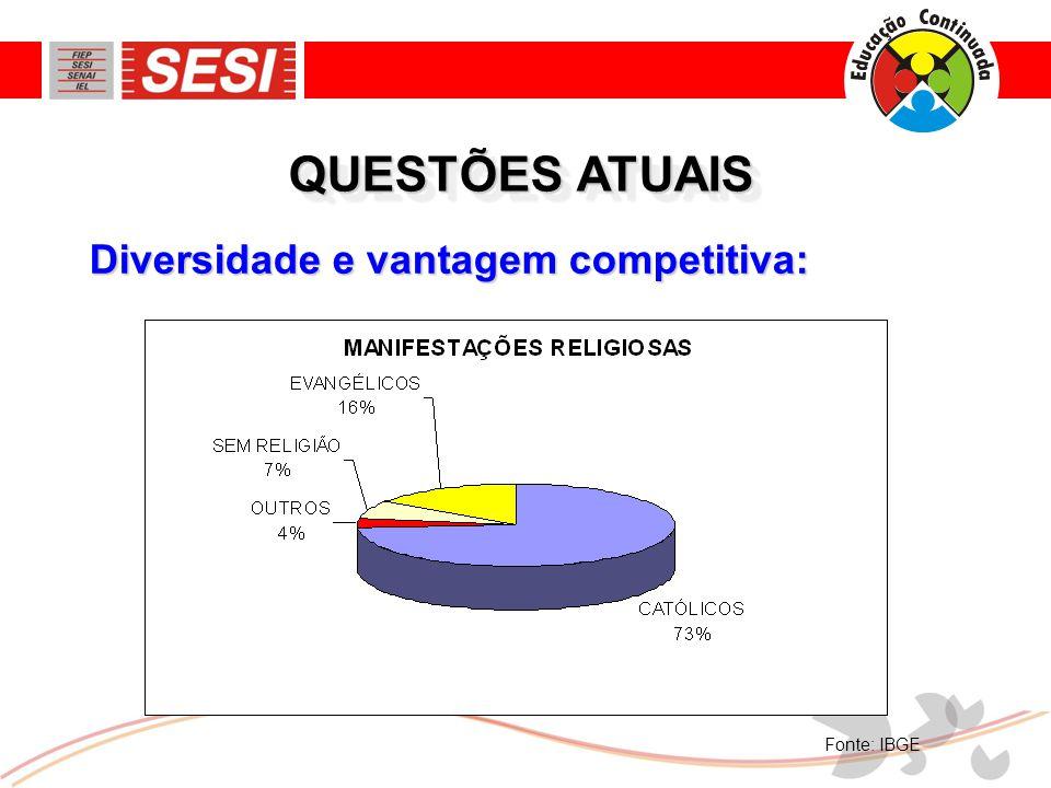 QUESTÕES ATUAIS Diversidade e vantagem competitiva: Fonte: IBGE