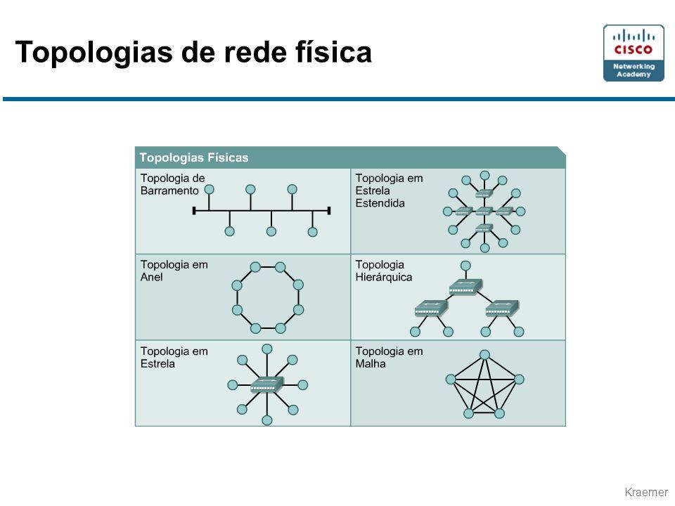Topologias de rede física