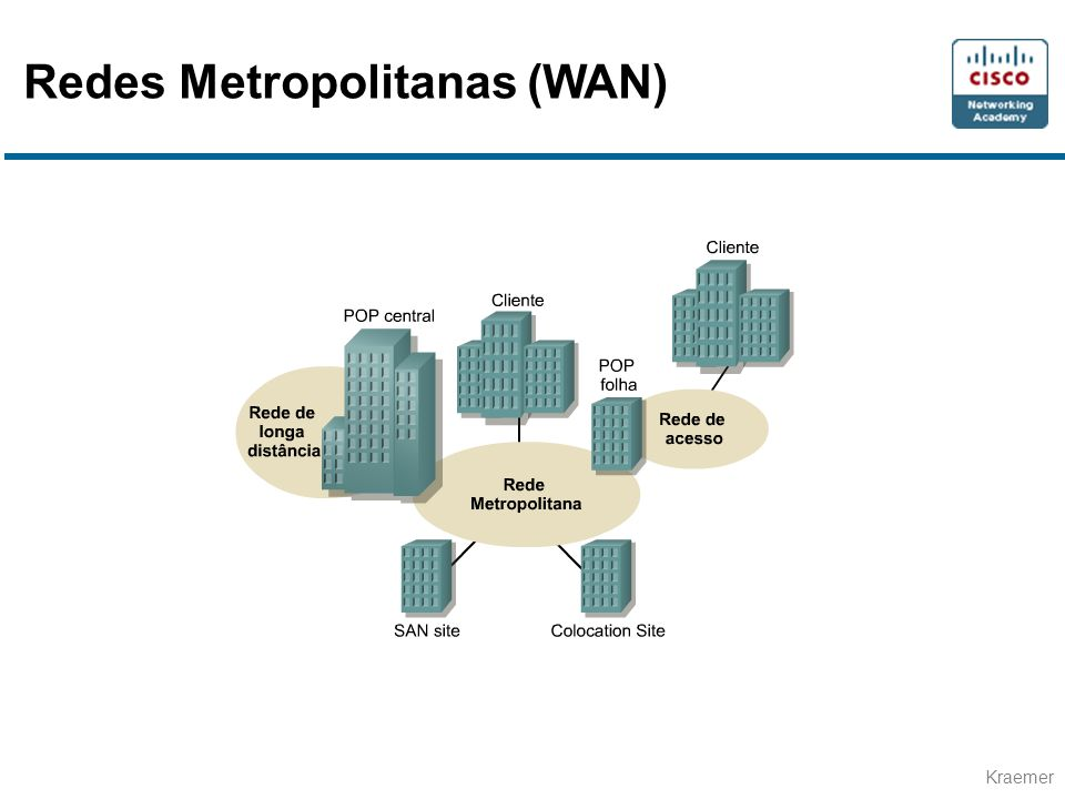 Redes Metropolitanas (WAN)