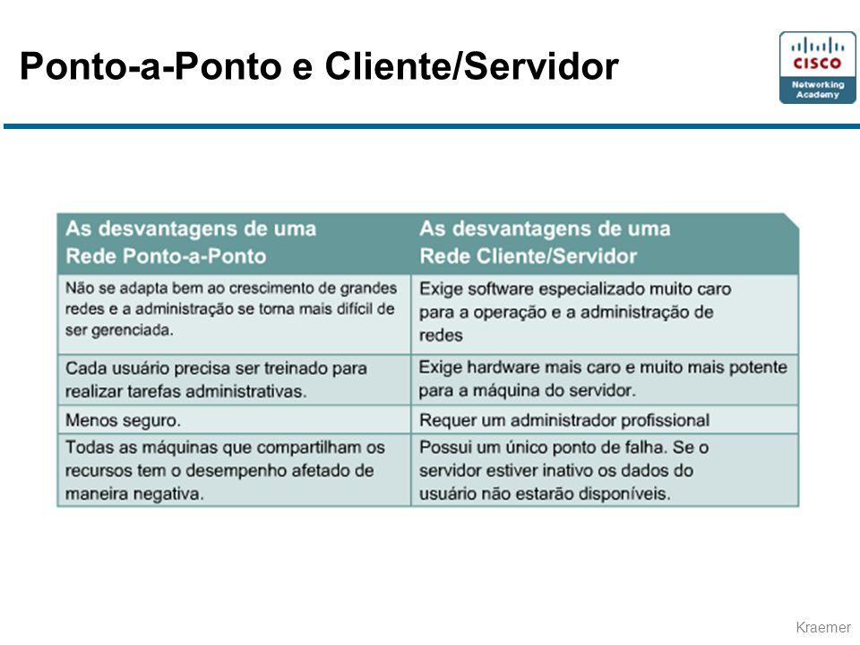 Ponto-a-Ponto e Cliente/Servidor