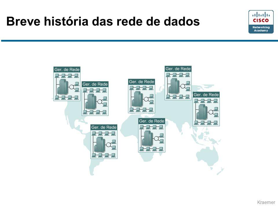 Breve história das rede de dados