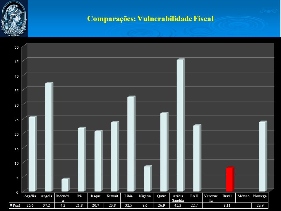 Comparações: Vulnerabilidade Fiscal
