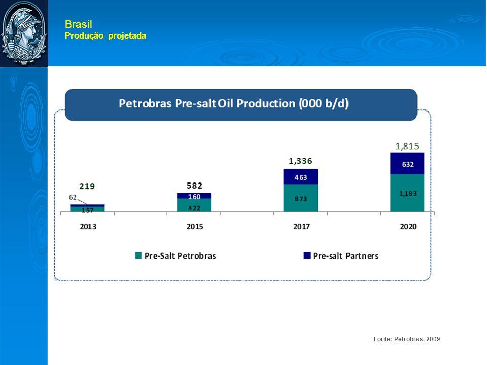 Brasil Produção projetada Fonte: Petrobras, 2009