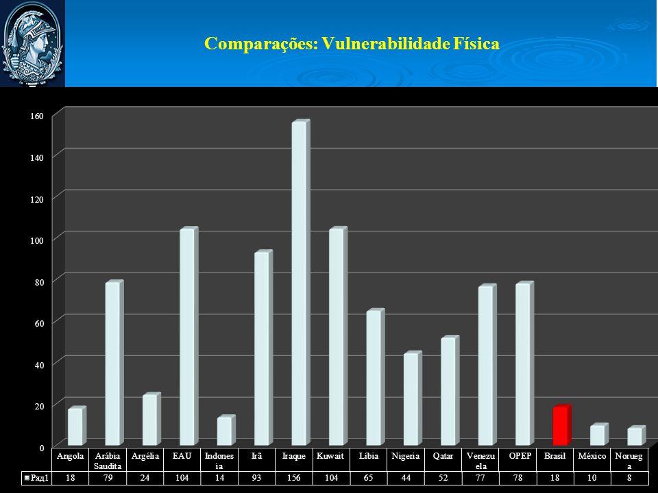 Comparações: Vulnerabilidade Física
