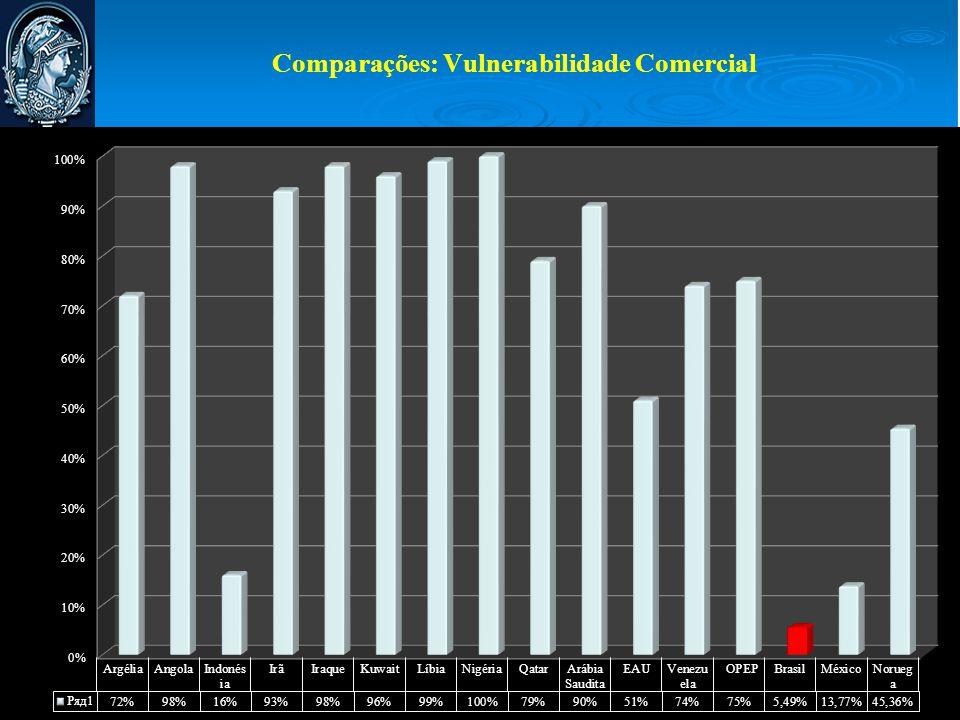 Comparações: Vulnerabilidade Comercial