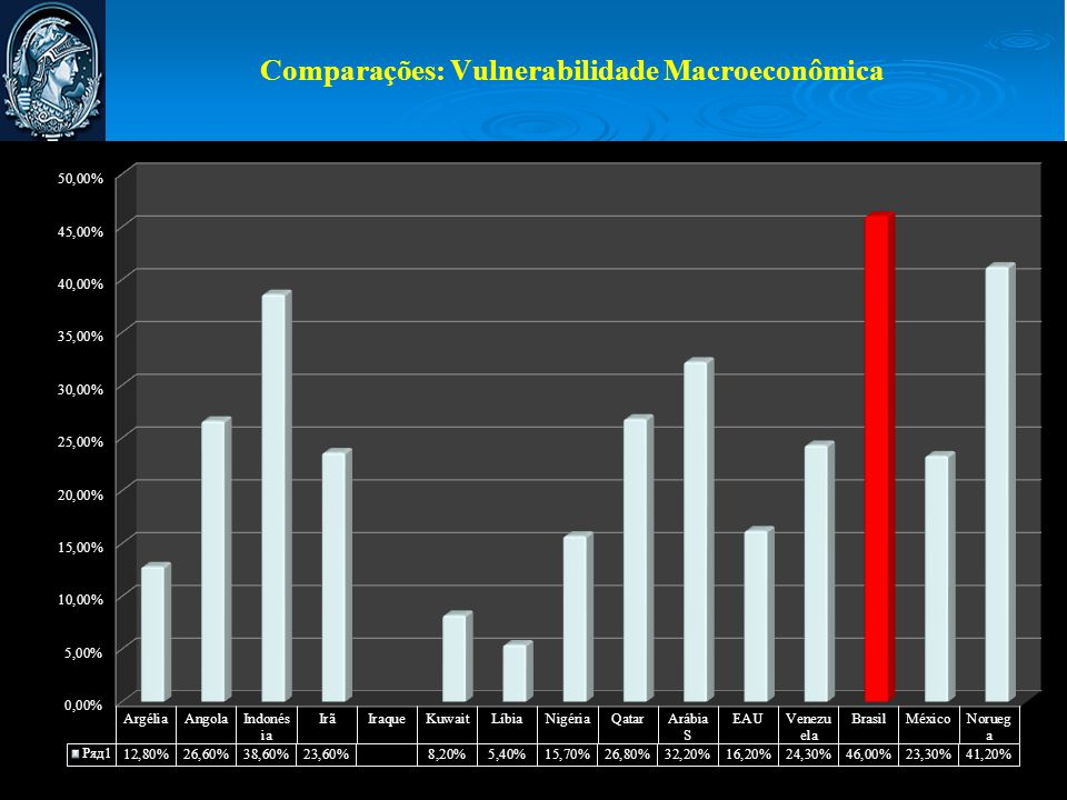 Comparações: Vulnerabilidade Macroeconômica