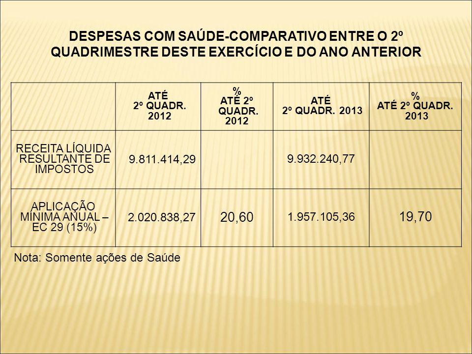 DESPESAS COM SAÚDE-COMPARATIVO ENTRE O 2º QUADRIMESTRE DESTE EXERCÍCIO E DO ANO ANTERIOR