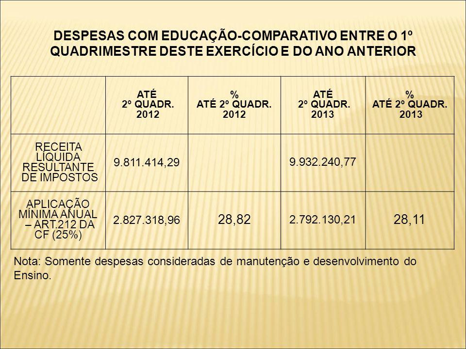 DESPESAS COM EDUCAÇÃO-COMPARATIVO ENTRE O 1º QUADRIMESTRE DESTE EXERCÍCIO E DO ANO ANTERIOR