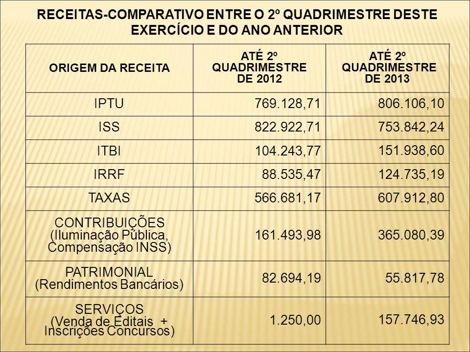 (Rendimentos Bancários) 82.694,19 55.817,78 SERVIÇOS