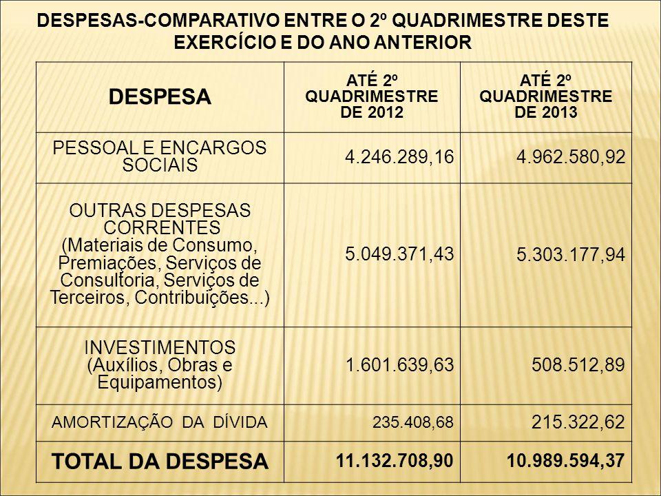 DESPESA TOTAL DA DESPESA