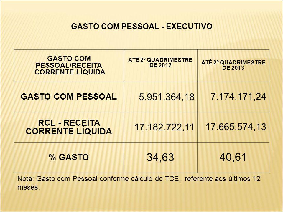 GASTO COM PESSOAL - EXECUTIVO