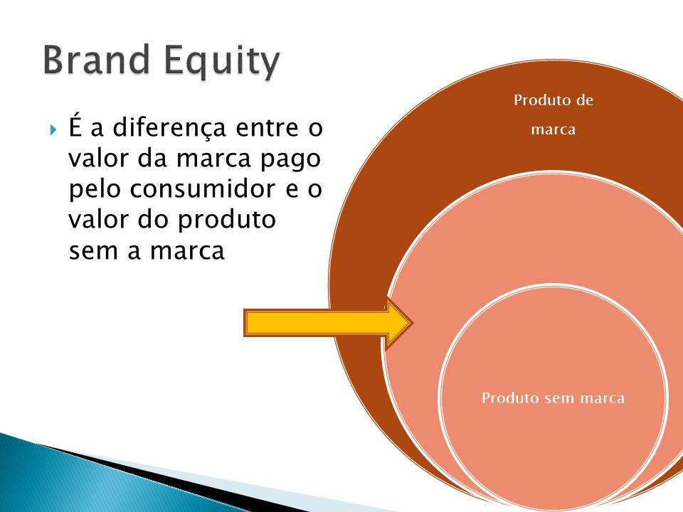 Brand Equity Produto de. marca. Produto sem marca.