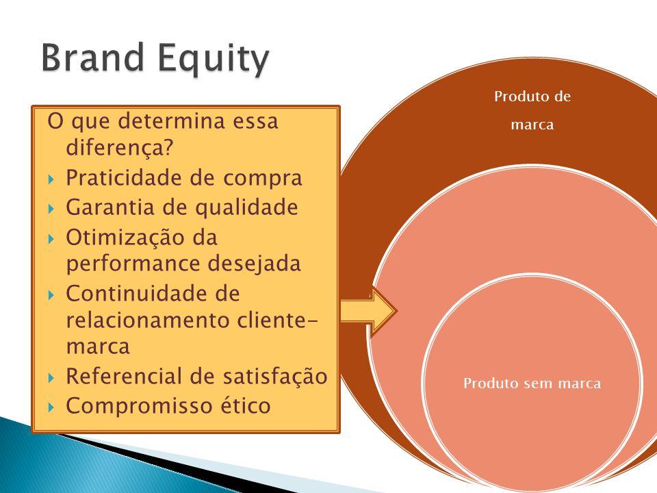 Brand Equity O que determina essa diferença Praticidade de compra