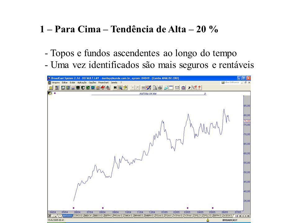 1 – Para Cima – Tendência de Alta – 20 %