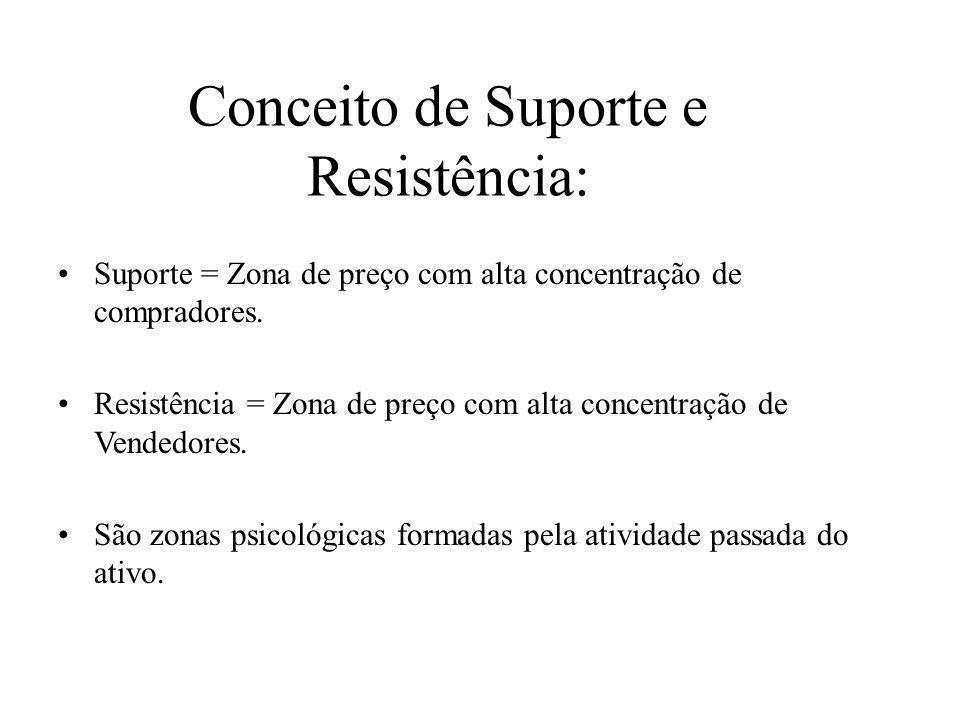 Conceito de Suporte e Resistência: