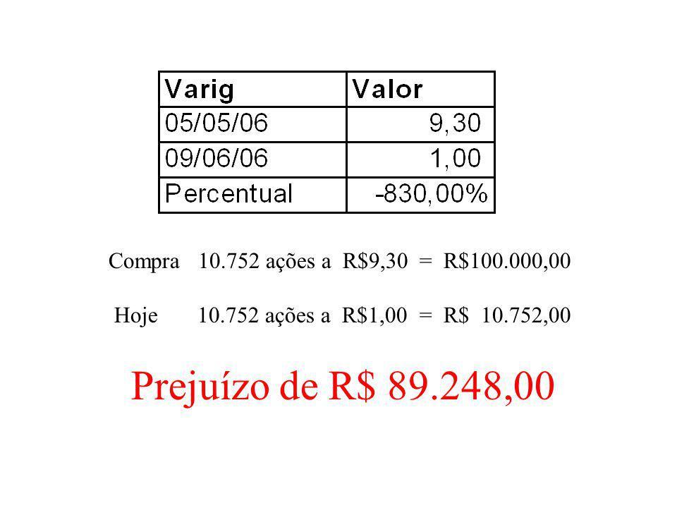 Prejuízo de R$ 89.248,00 Compra 10.752 ações a R$9,30 = R$100.000,00