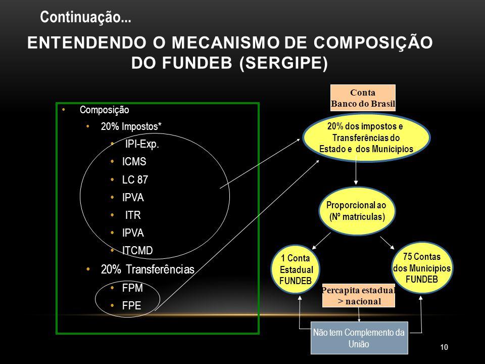 ENTENDENDO O MECANISMO DE COMPOSIÇÃO DO FUNDEB (SERGIPE)