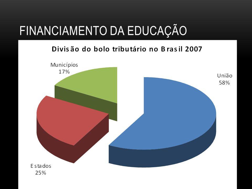 FINANCIAMENTO DA EDUCAÇÃO