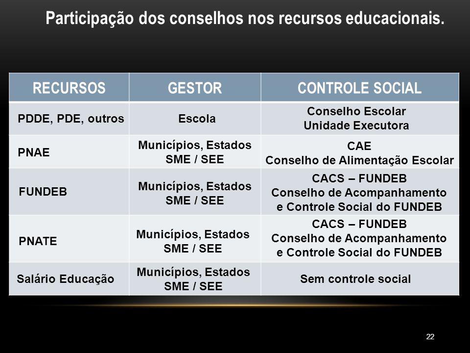 Participação dos conselhos nos recursos educacionais.