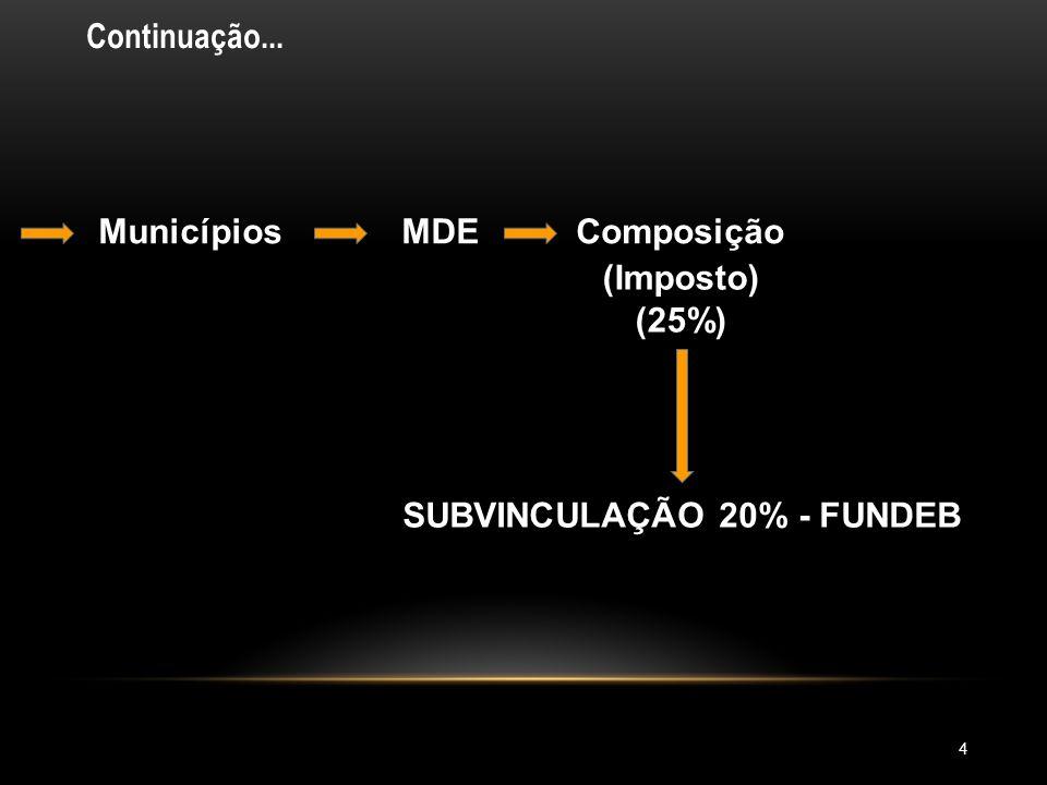 SUBVINCULAÇÃO 20% - FUNDEB