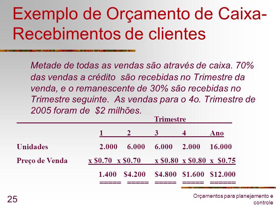 Exemplo de Orçamento de Caixa-Recebimentos de clientes