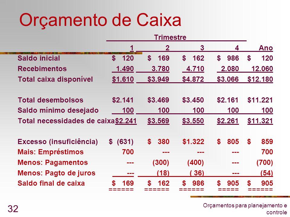 Orçamento de Caixa ____ ______Trimestre_______________ 1 2 3 4 Ano