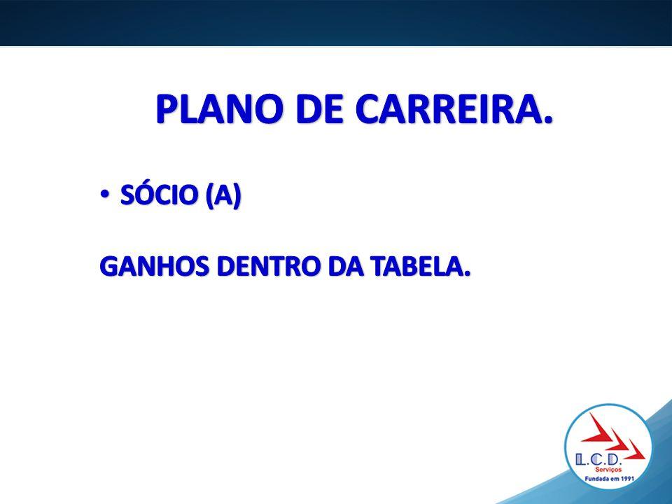 PLANO DE CARREIRA. SÓCIO (A) GANHOS DENTRO DA TABELA.