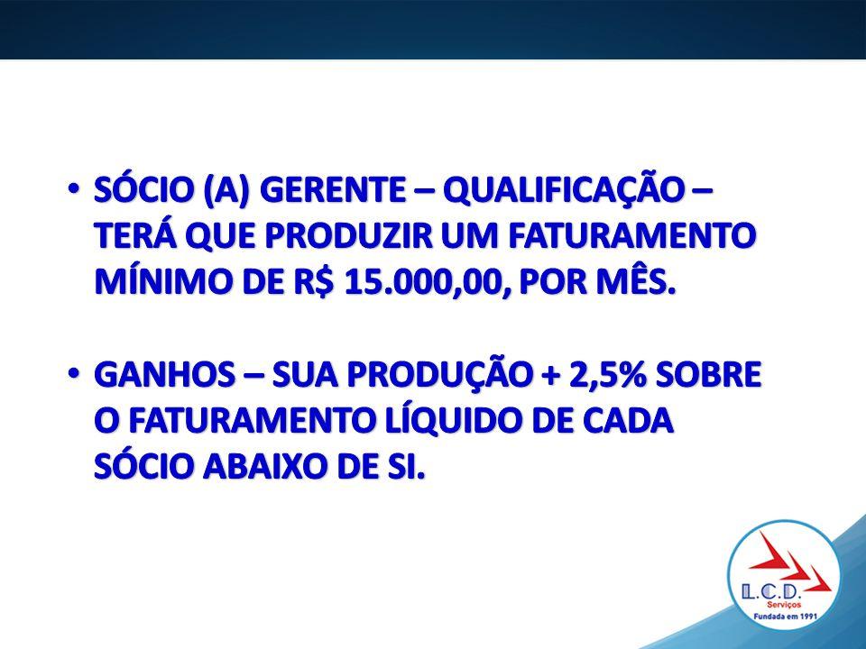 SÓCIO (A) GERENTE – QUALIFICAÇÃO – TERÁ QUE PRODUZIR UM FATURAMENTO MÍNIMO DE R$ 15.000,00, POR MÊS.
