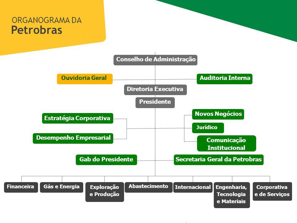 Petrobras ORGANOGRAMA DA Conselho de Administração Ouvidoria Geral