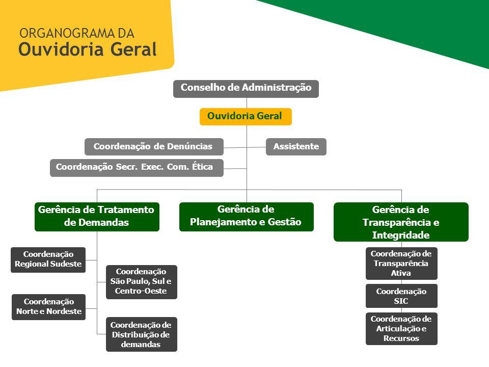 Ouvidoria Geral ORGANOGRAMA DA Conselho de Administração