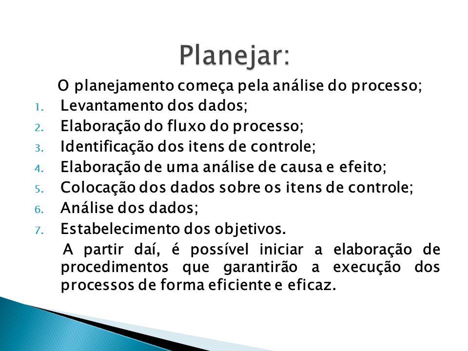 Planejar: O planejamento começa pela análise do processo;